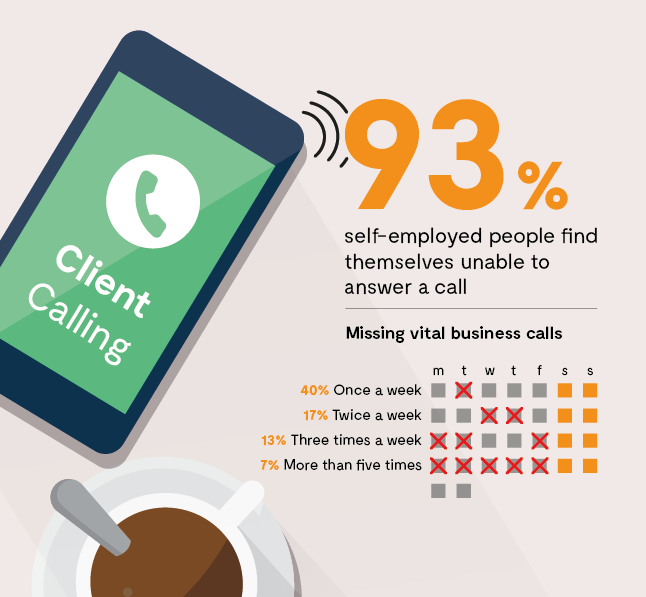 Stats on How Many Self-Employed People Miss Phone Calls