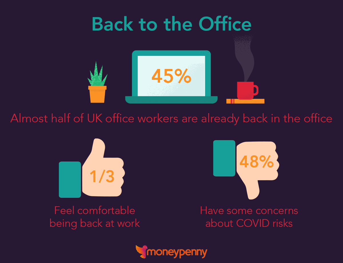 Image showing stats on people's desire to go back to the office.