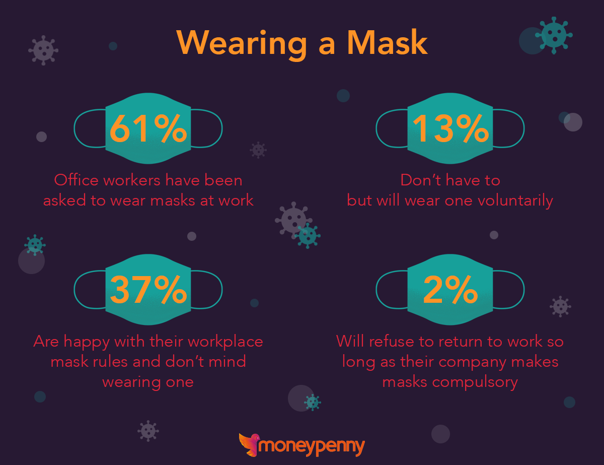 People's thoughts on wearing masks in offices