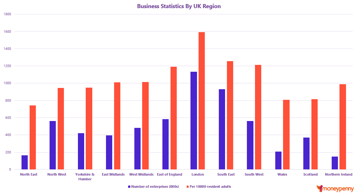 Graph Showing Business Statistics by Region