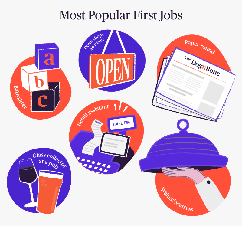 Most Popular First Jobs Image