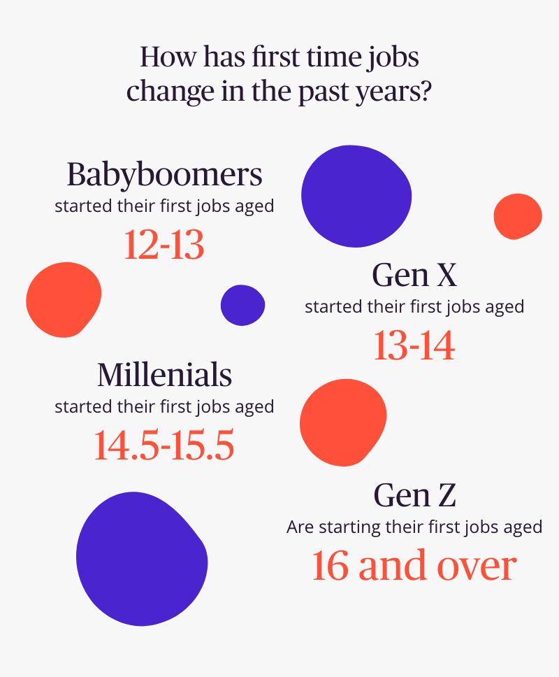 Age of First Jobs By Generation