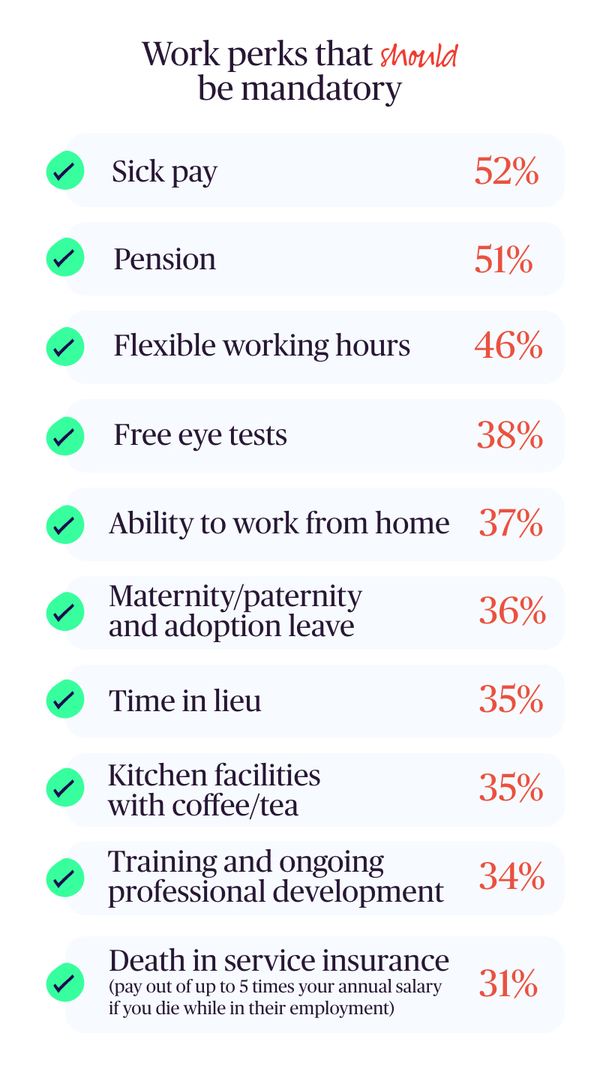Table showing the work perks that should be mandatory