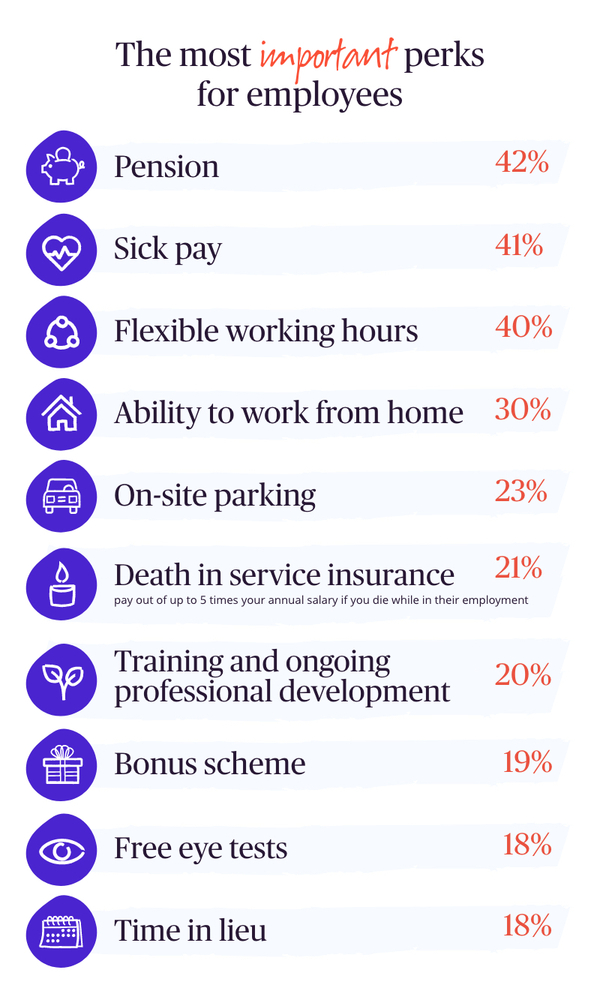 Table showing the most important work perks according to employees