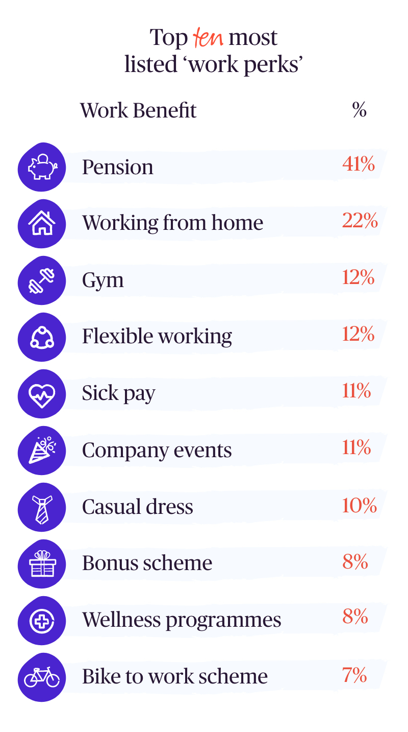 Table showing the top ten work perks on offer